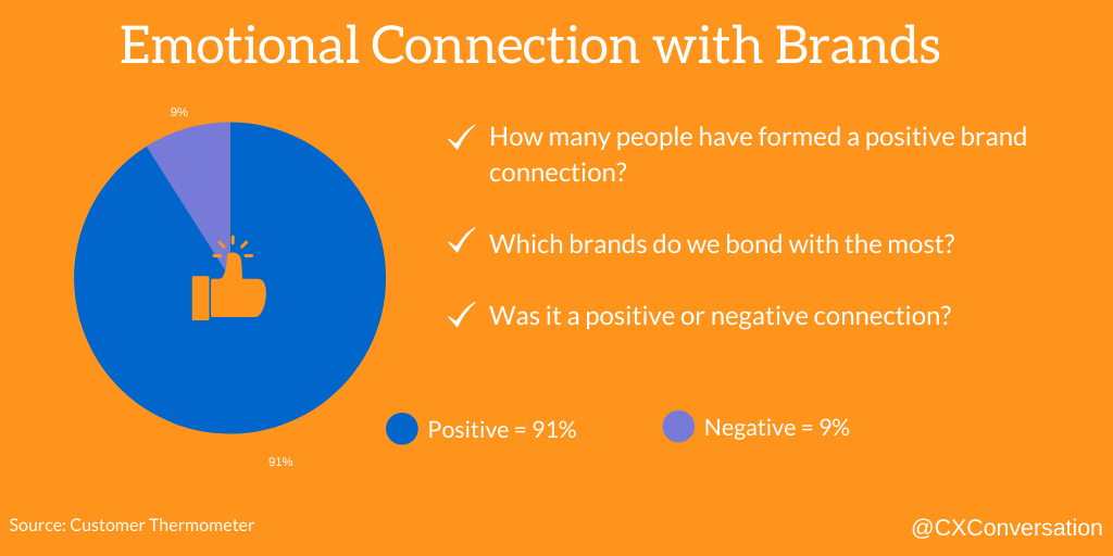 This image is a pie chart that 91% of surveyed people said they had a positive affinity for a brand. Only 9% said they had a negative connection to a brand.
